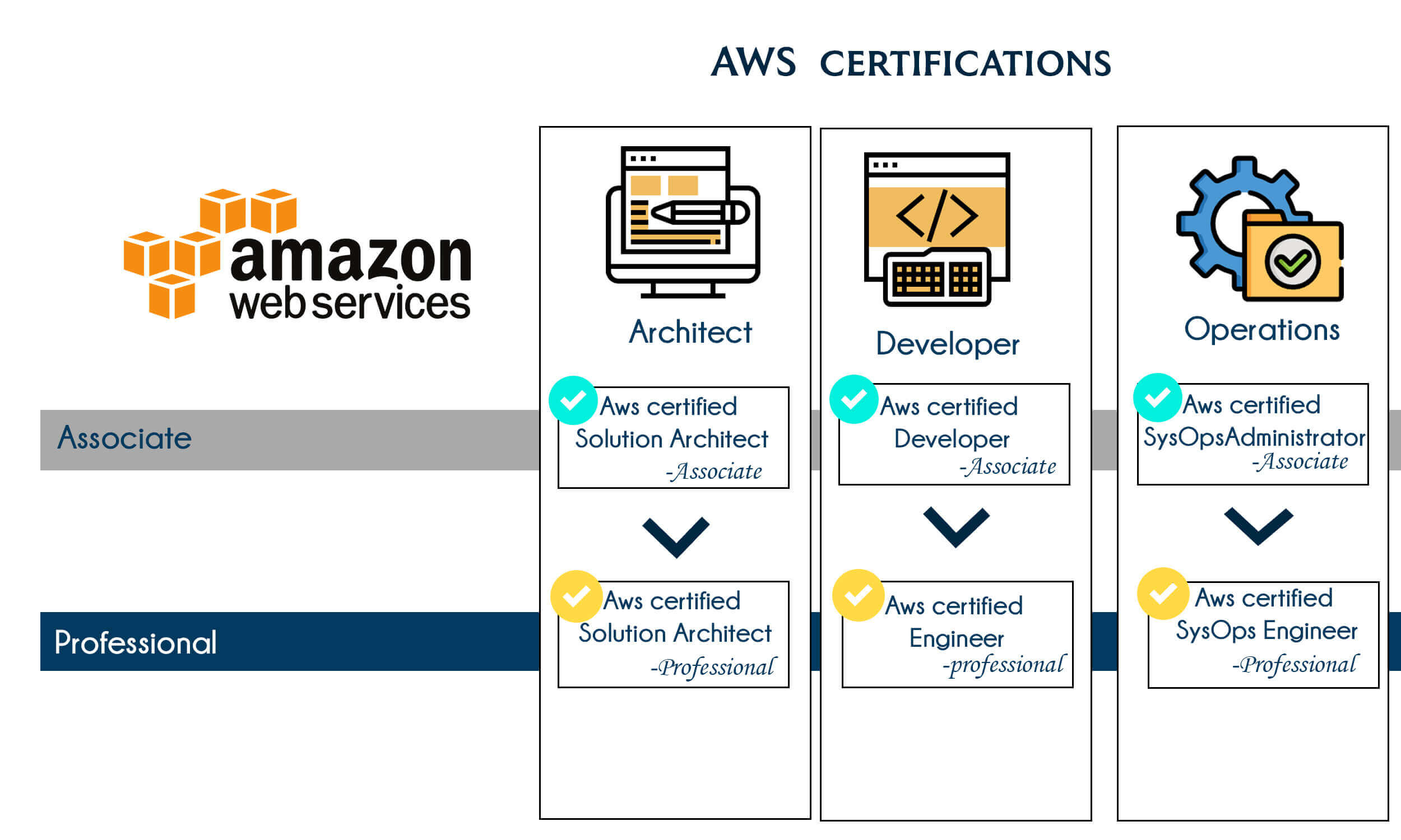 Best institute for AWS training in Bangalore