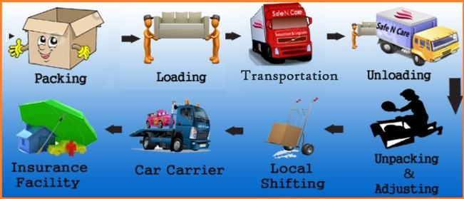 Shift your Belongings with Packers and Movers in Bangalore